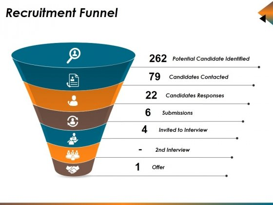 Recruitment Funnel Ppt PowerPoint Presentation Styles Grid