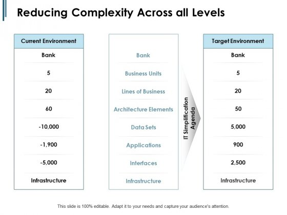 Reducing Complexity Across All Levels Ppt PowerPoint Presentation Gallery Themes