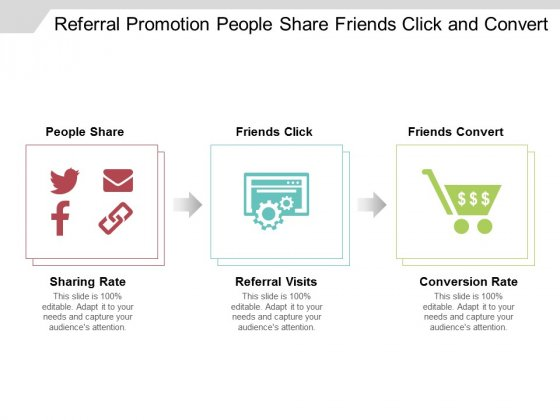 Referral Promotion People Share Friends Click And Convert Ppt Powerpoint Presentation Professional Visuals