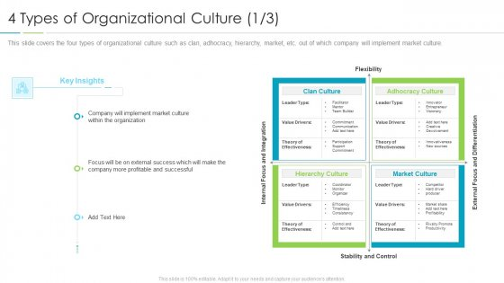 Refining Company Ethos 4 Types Of Organizational Culture Adhocracy Professional PDF