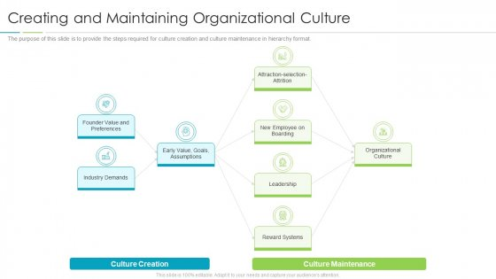 Refining Company Ethos Creating And Maintaining Organizational Culture Clipart PDF