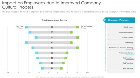 Refining Company Ethos Impact On Employees Due To Improved Company Cultural Process Elements PDF