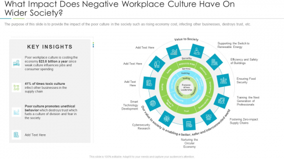 Refining Company Ethos What Impact Does Negative Workplace Culture Have On Wider Society Icons PDF