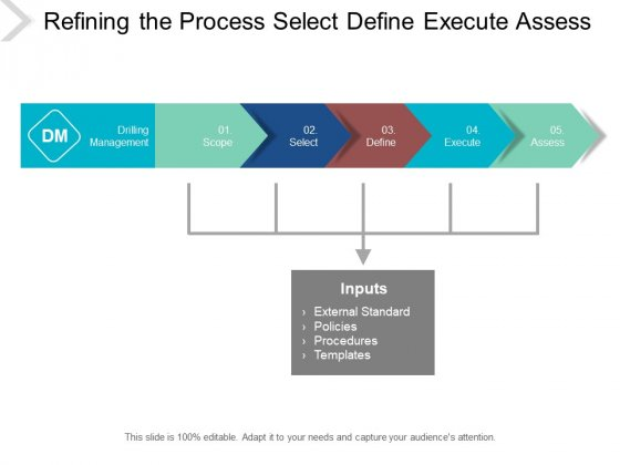 Refining The Process Select Define Execute Assess Ppt PowerPoint Presentation Outline Model
