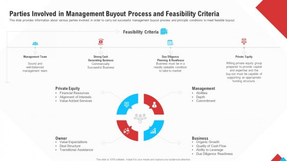 Reform Endgame Parties Involved In Management Buyout Process And Feasibility Criteria Graphics PDF