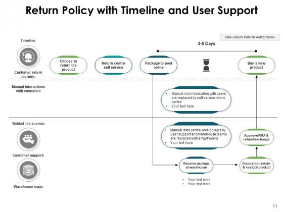 Refund_Policy_Dollar_Coin_Management_Ppt_PowerPoint_Presentation_Complete_Deck_Slide_11