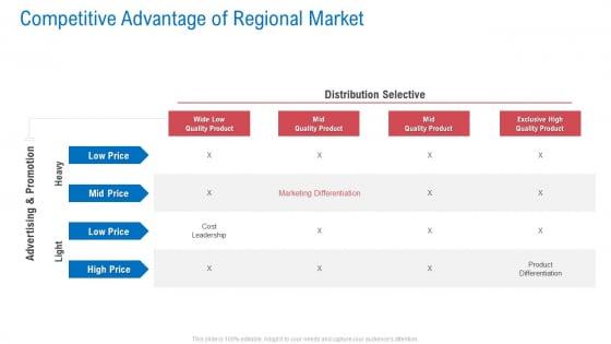 Regional Marketing Planning Competitive Advantage Of Regional Market Icons PDF
