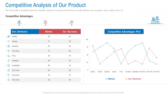 Regional Marketing Planning Competitive Analysis Of Our Product Designs PDF