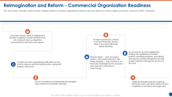 Reimagination And Reform Commercial Organization Readiness Diagrams PDF