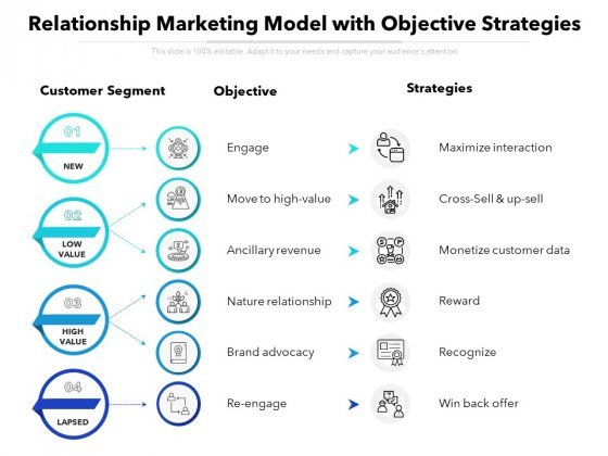 Relationship Marketing Model With Objective Strategies Ppt PowerPoint Presentation File Example File PDF