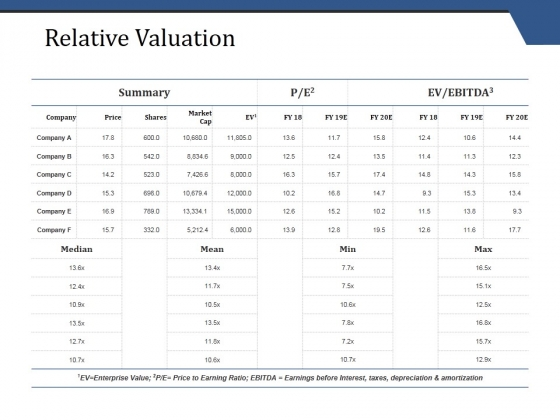 Relative Valuation Ppt PowerPoint Presentation File Topics