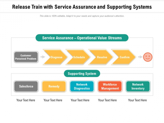 Release Train With Service Assurance And Supporting Systems Ppt PowerPoint Presentation File Professional PDF