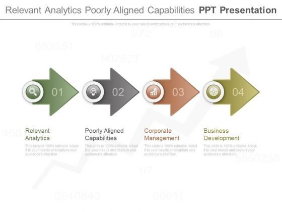 Relevant Analytics Poorly Aligned Capabilities Ppt Presentation
