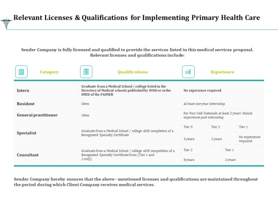 Relevant Licenses And Qualifications For Implementing Primary Health Care Ppt Layouts Outline PDF