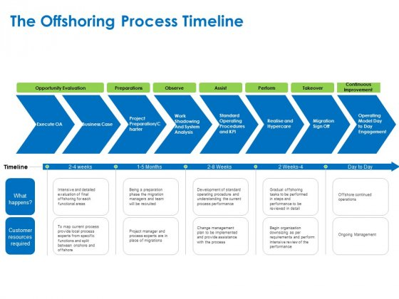 Relocation Of Business Process Offshoring The Offshoring Process Timeline Ppt Themes PDF