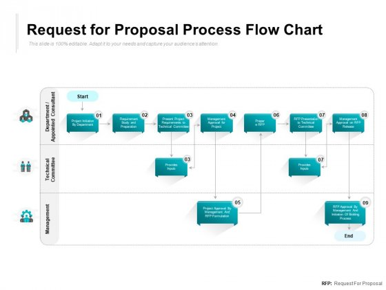 Request For Proposal Process Flow Chart Ppt PowerPoint Presentation File Design Ideas