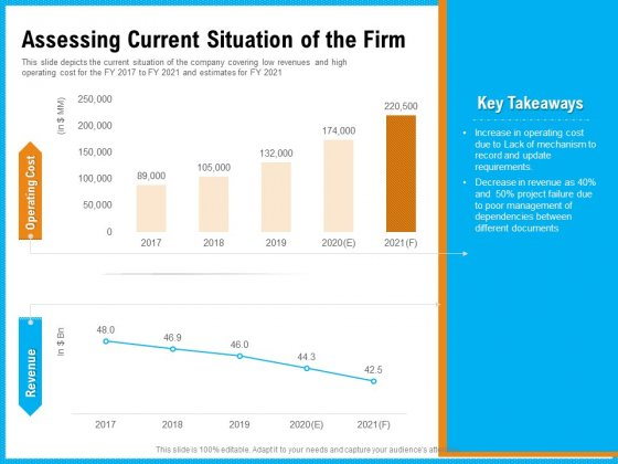 Requirement Gathering Techniques Assessing Current Situation Of The Firm Slides PDF