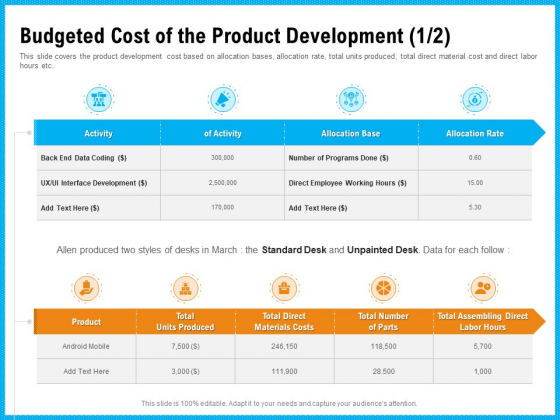 Requirement Gathering Techniques Budgeted Cost Of The Product Development Activity Demonstration PDF