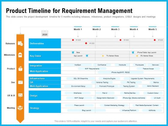 Requirement Gathering Techniques Product Timeline For Requirement Management Clipart PDF