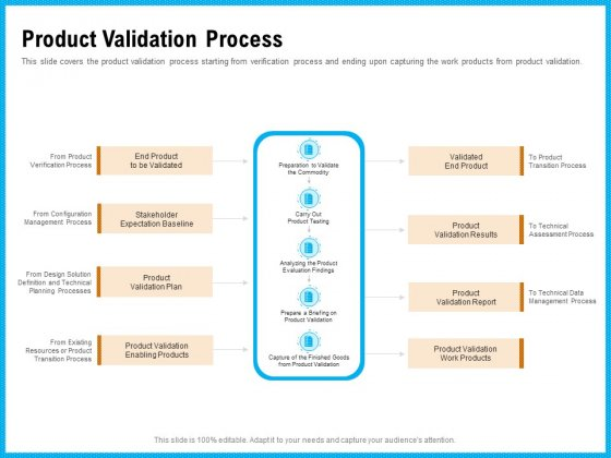 Requirement Gathering Techniques Product Validation Process Information PDF