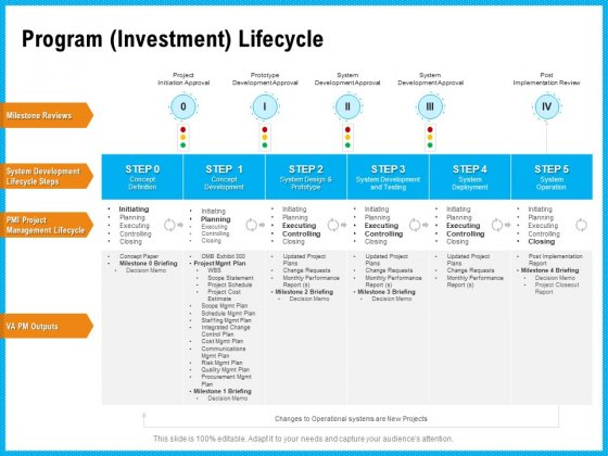 Requirement Gathering Techniques Program Investment Lifecycle Clipart PDF