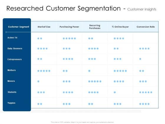 Researched Customer Segmentation Customer Insights Mockup PDF