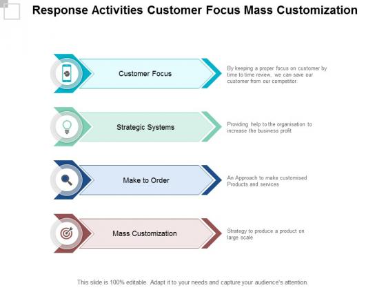 Response Activities Customer Focus Mass Customization Ppt PowerPoint Presentation Visual Aids Layouts