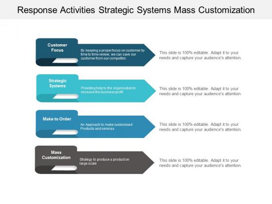 Response Activities Strategic Systems Mass Customization Ppt PowerPoint Presentation Portfolio Sample
