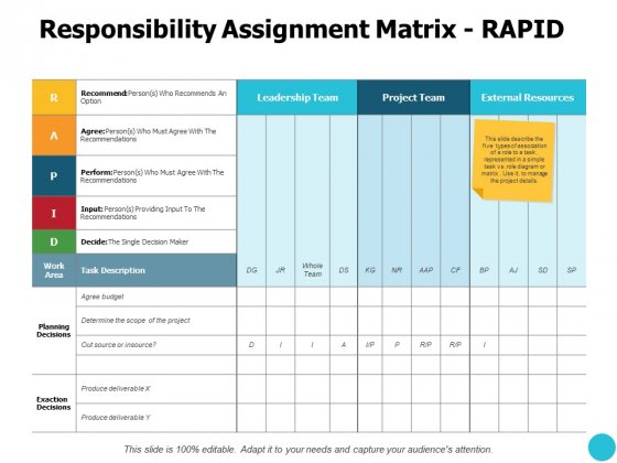 Responsibility Assignment Matrix Rapid Planning Ppt