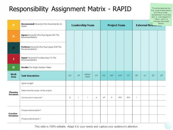 Responsibility Assignment Matrix Rapid Ppt PowerPoint Presentation Styles Portfolio