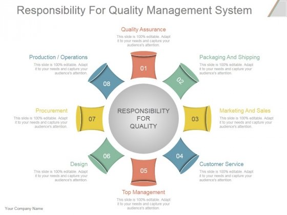 Responsibility For Quality Management System Ppt PowerPoint