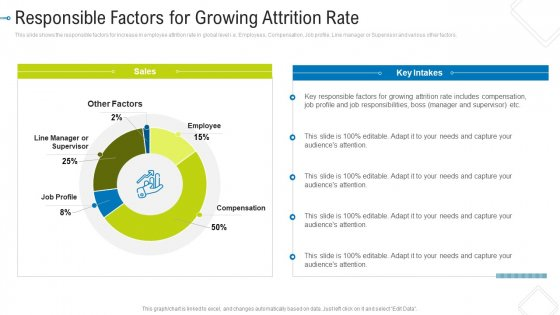 Responsible Factors For Growing Attrition Rate Professional PDF