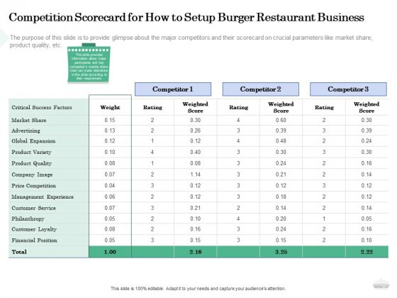 Restaurant Business Setup Plan Competition Scorecard For How To Setup Burger Restaurant Business Slides PDF