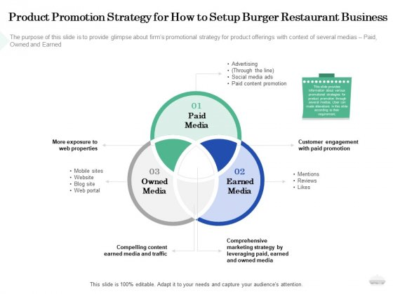 Restaurant Business Setup Plan Product Promotion Strategy For How To Setup Burger Restaurant Business Template PDF