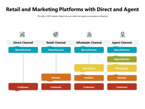 Retail And Marketing Platforms With Direct And Agent Ppt PowerPoint Presentation Infographic Template Background Designs PDF
