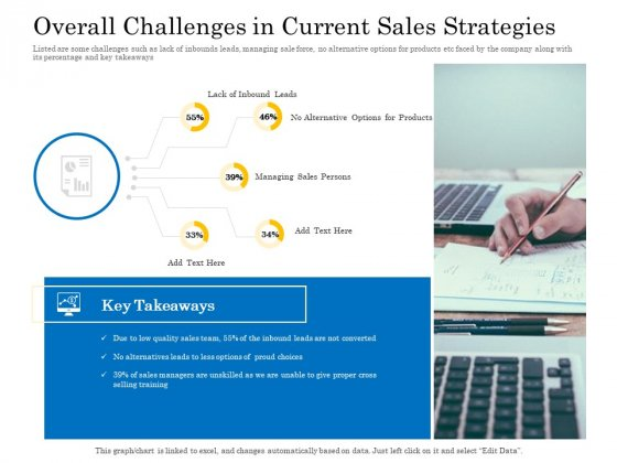 Retail Cross Selling Techniques Overall Challenges In Current Sales Strategies Pictures PDF