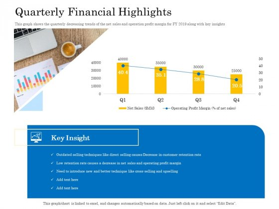Retail Cross Selling Techniques Quarterly Financial Highlights Download PDF