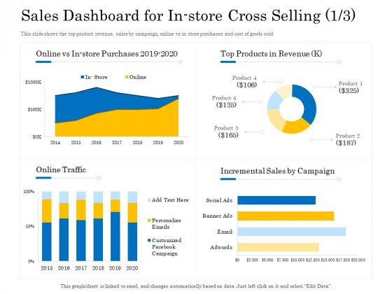 Retail Cross Selling Techniques Sales Dashboard For In Store Cross Selling Cost Rules PDF