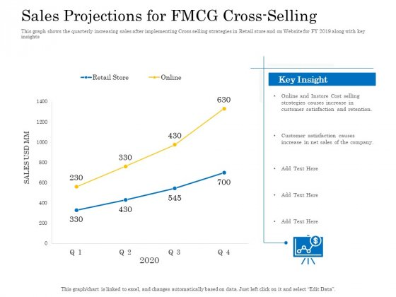 Retail Cross Selling Techniques Sales Projections For FMCG Cross Selling Introduction PDF