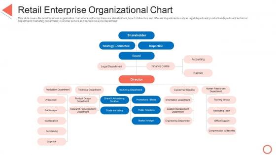 Retail Enterprise Organizational Chart STP Approaches In Retail Marketing Portrait PDF