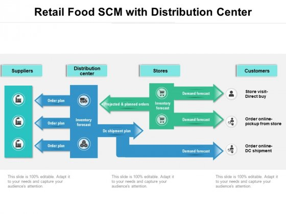 Retail Food SCM With Distribution Center Ppt PowerPoint Presentation Gallery Templates PDF