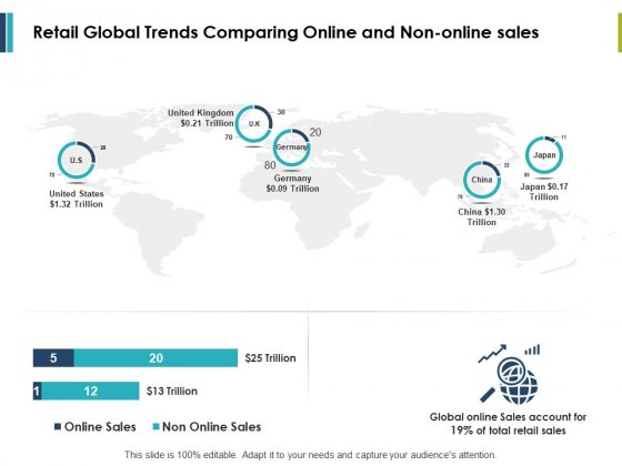 Retail Global Trends Comparing Online And Non-Online Sales Ppt PowerPoint Presentation File Inspiration