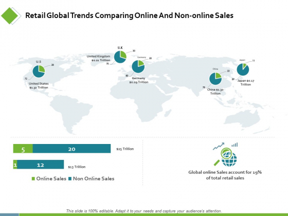 Retail Global Trends Comparing Online Ppt PowerPoint Presentation Infographics Guide