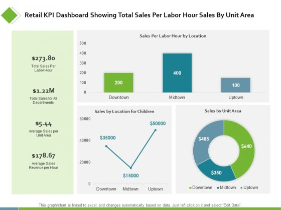 Retail KPI Dashboard Showing Total Sales Per Labor Ppt PowerPoint Presentation Styles Examples