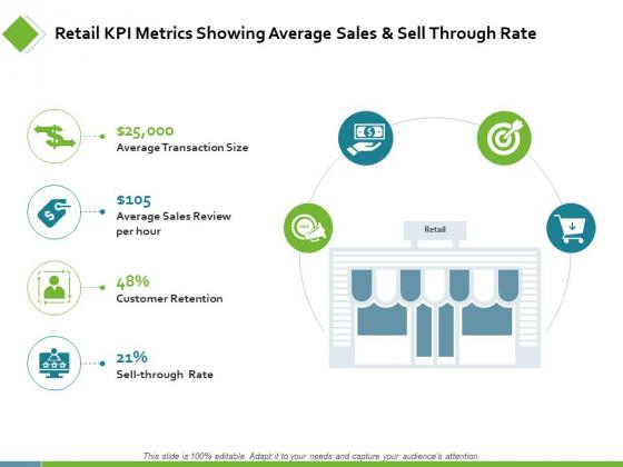 Retail KPI Metrics Showing Average Sales Ppt PowerPoint Presentation Show Icon