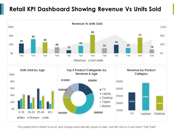 Retail Kpi Dashboard Showing Revenue Vs Units Sold Ppt PowerPoint Presentation File Formats