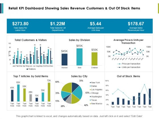 Retail Kpi Dashboard Showing Sales Revenue Customers And Out Of Stock Items Ppt PowerPoint Presentation Outline Example