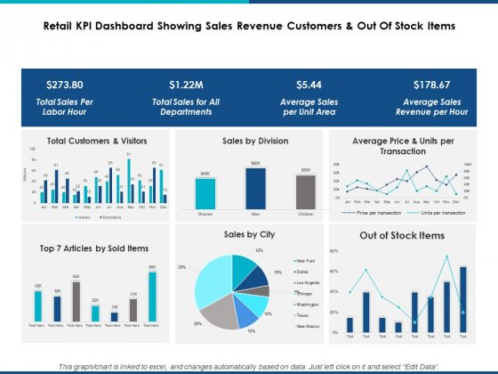 Retail Kpi Dashboard Showing Sales Revenue Customers And Out Of Stock Items Ppt Powerpoint Presentation Professional Background Designs