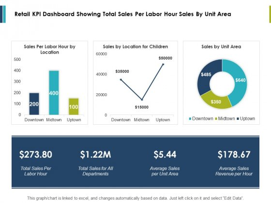 Retail Kpi Dashboard Showing Total Sales Per Labor Hour Sales By Unit Area Ppt PowerPoint Presentation Styles Influencers