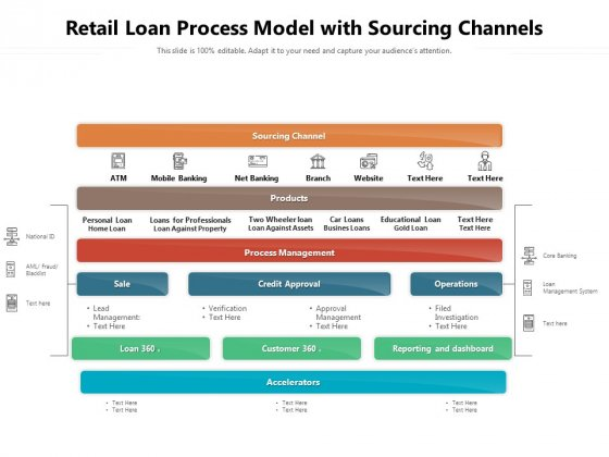 Retail Loan Process Model With Sourcing Channels Ppt PowerPoint Presentation Layouts Images PDF